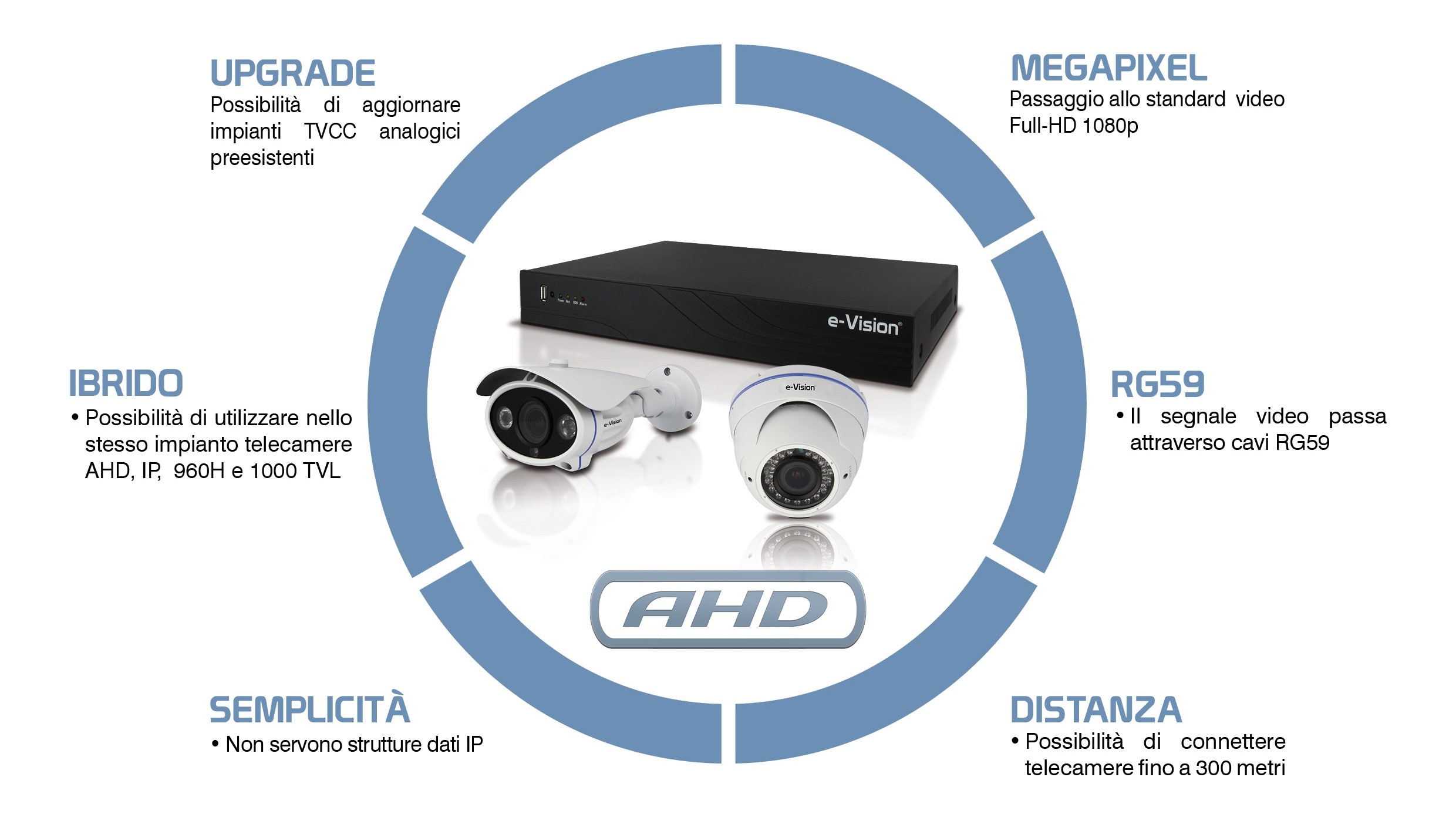 Linea AHD Full HD D.68.1015.13